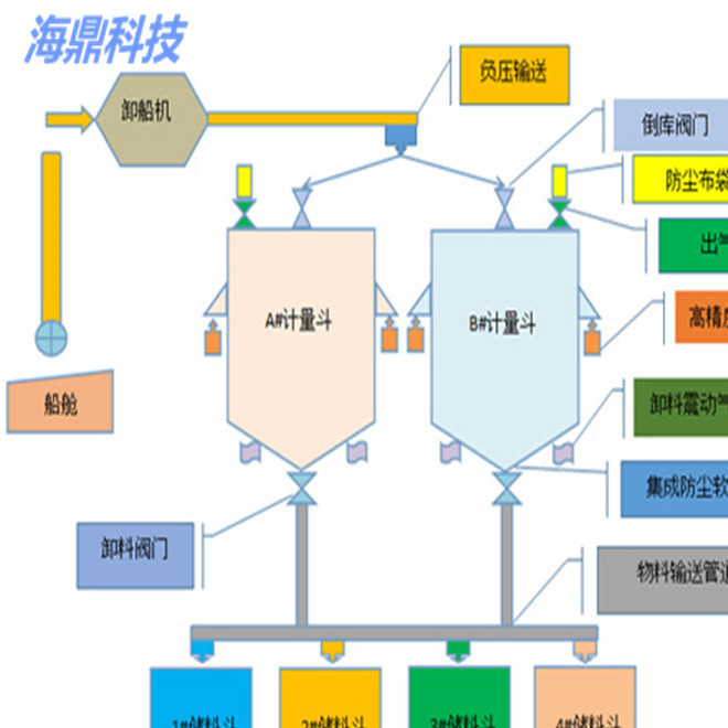 AB斗自动化装卸船计量系统