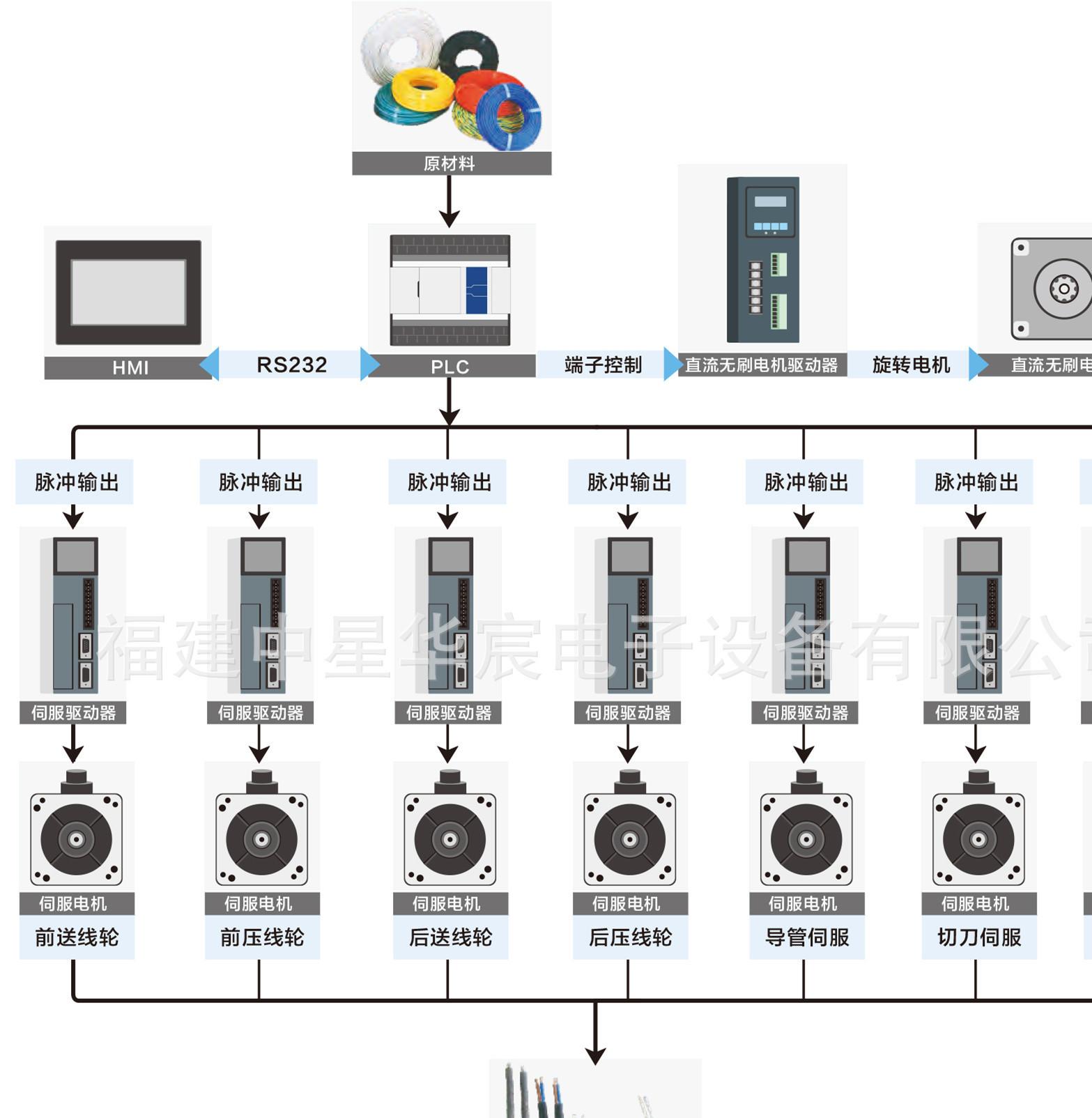 自动剥线机 导线剥皮机 伺服控制系统解决方案(纯系统配套整机厂)