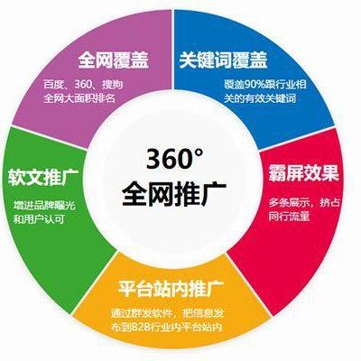 青岛关键词推广,高端网站建设,网络运营,小程序搭建,广告投放